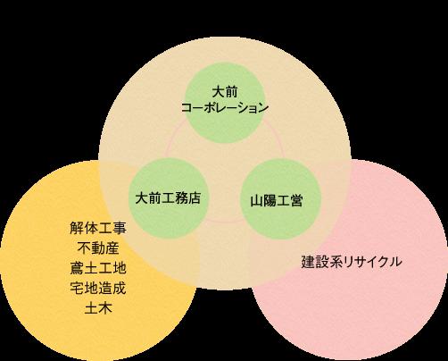環境事業への取組み